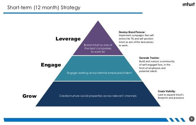 Social Media Plan/Strategy Template (created for Intuit)