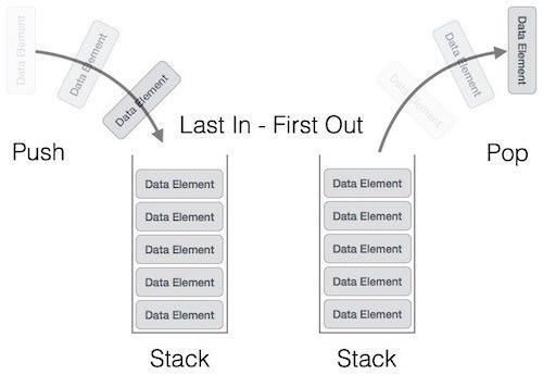 Data Structures and Algorithms Stack