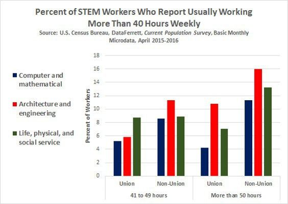 The STEM Workforce: An Occupational Overview - DPEAFLCIO