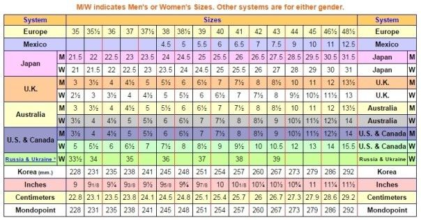 Shoe Size Conversion Chart | Online Conversions