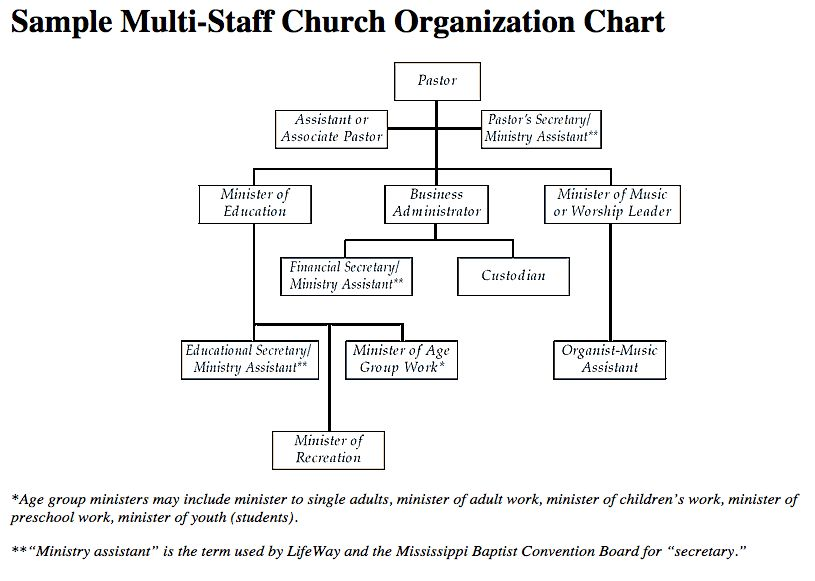 Job Descriptions/Organizational Charts - Mississippi Baptist ...