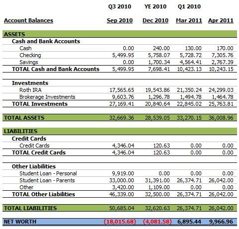 Balance Sheet - April 2011