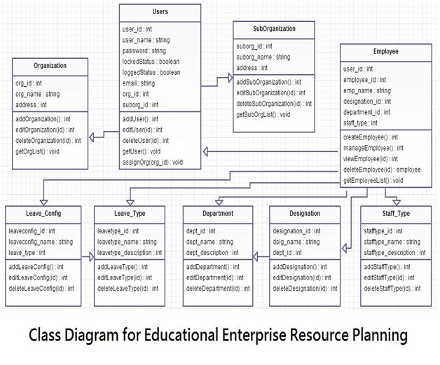 php - Class diagram in CoreIgniter - Stack Overflow