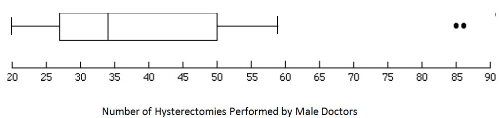Box Plots with Outliers