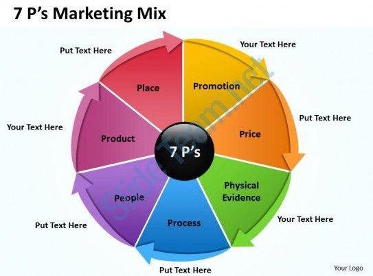 7P Marketing Mix 7 | PowerPoint Presentation Sample | Example of ...