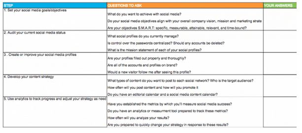 4 Templates to Prioritize Your Social Media Management