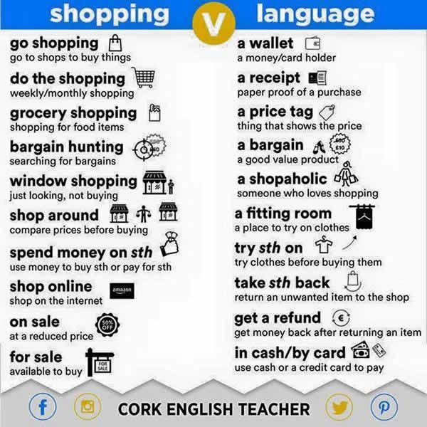 English Shopping Language - Shopping Words –