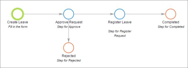 How-to: fill out the vacation request template and process it quickly.