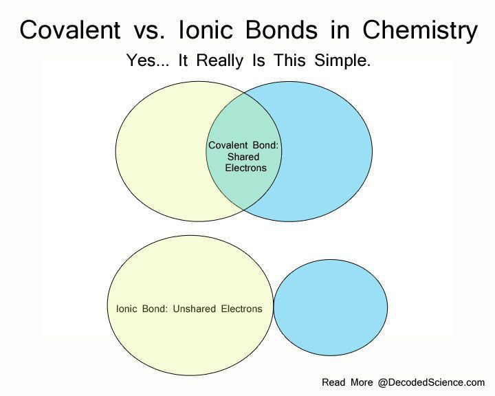 Best 25+ Chemical bond ideas on Pinterest | Chemistry, Tips bonds ...