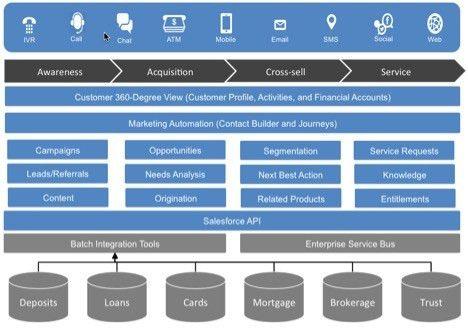 Delivering a Customer Engagement Platform in Banking - Salesforce Blog