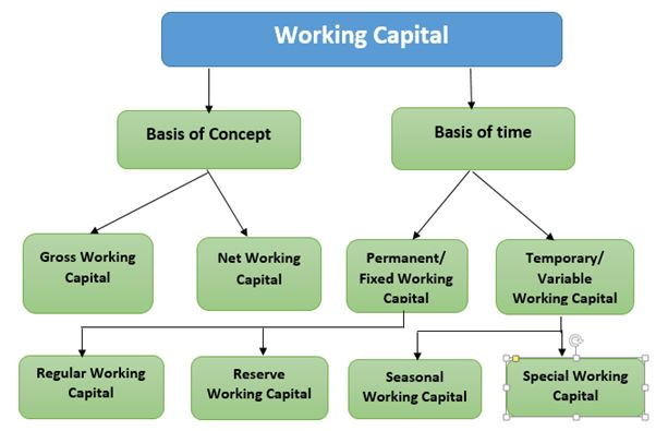 Working Capital Management, Working Capital Strategies, Working ...