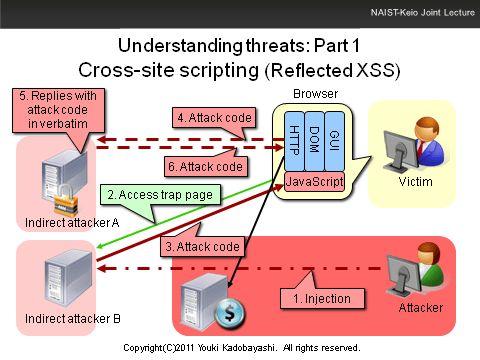 Understanding threats: Part 1 Cross-site scripting (Reflected XSS)