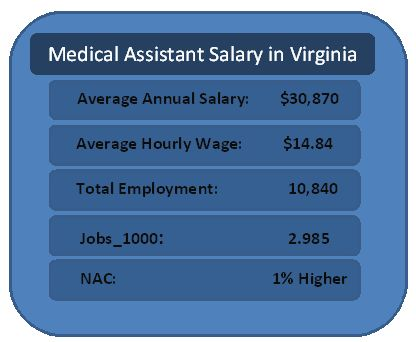 Medical Assistant Salary in Virginia