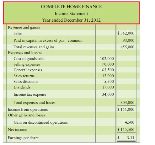 Solved: Preparing a corrected combined statement of income and ...