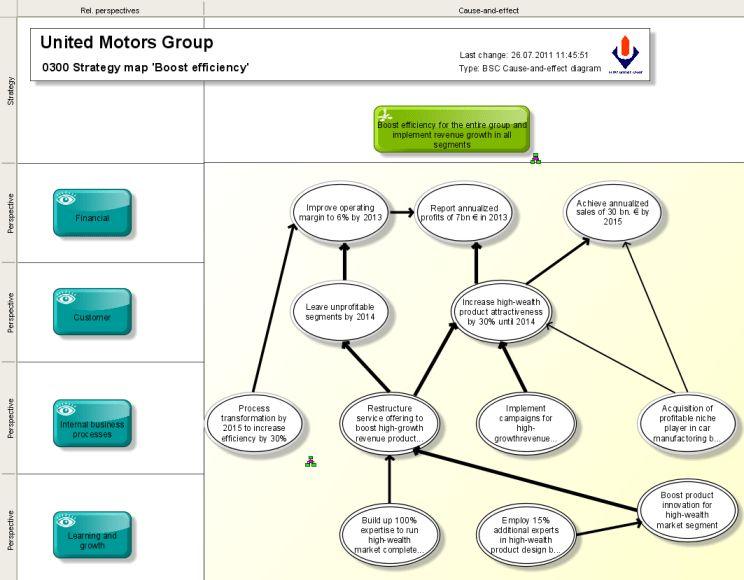 Balanced Scorecard | ARIS BPM Community