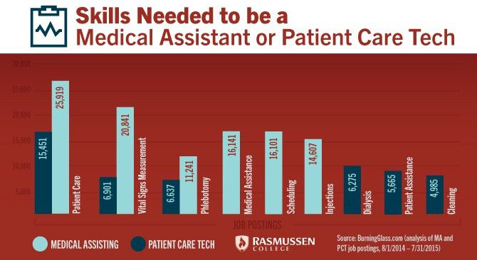 Medical Assistant vs. Patient Care Technician: What You Need to Know