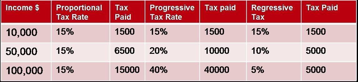 Progressive and Regressive Taxes   Irfani's IB Economics Blog