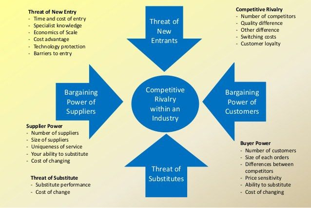 Porter's Five Forces Model of Competitive Analysis