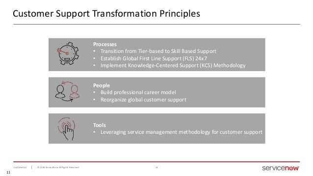 A Roadmap to Customer Service Transformation