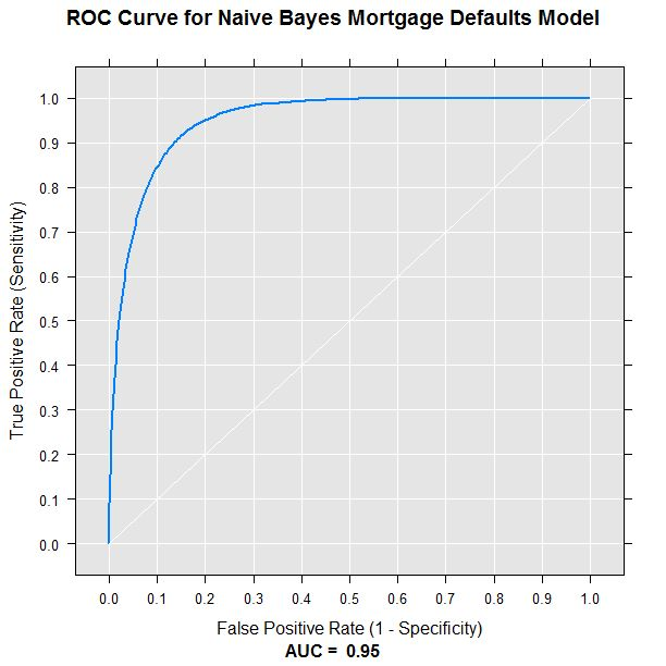 Naive Bayes Classification in R (Part 1) | R-bloggers