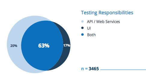 State of QA Testing 2017: Where Are We Now? | 3Qi Labs