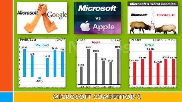 Microsoft Strategy Analysis 2015