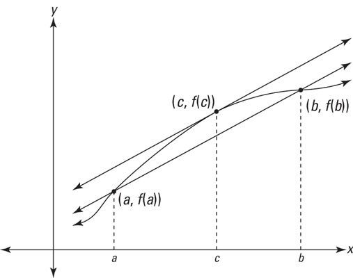 The Mean Value Theorem - dummies