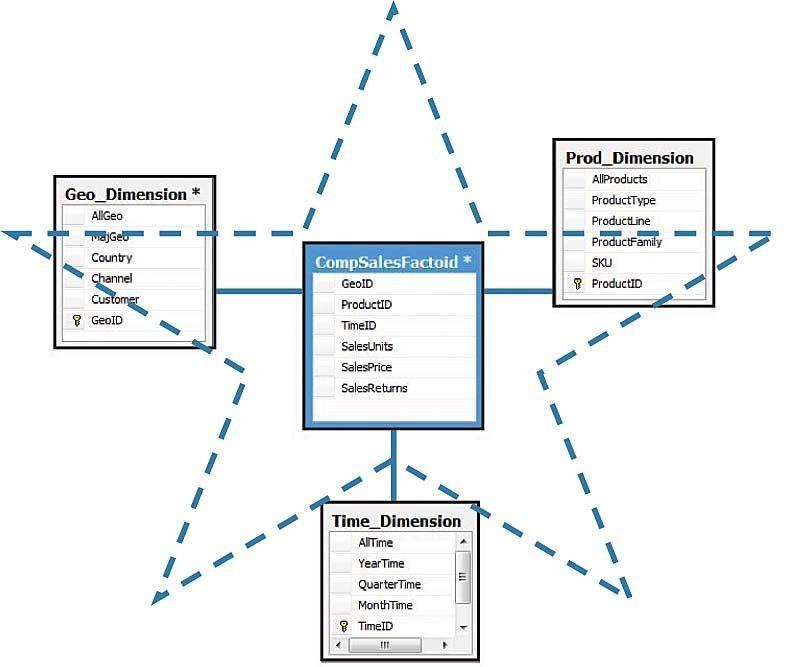 Examples of SQL Server Implementations — DatabaseJournal.com