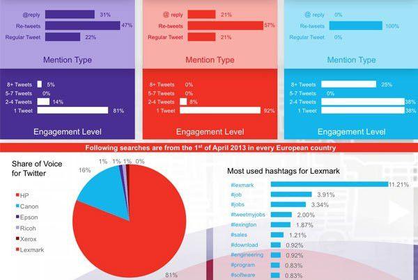 Social Media – LEWIS Pulse | Showcase