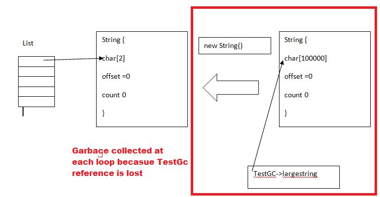 Java Substring memory leak - Stack Overflow