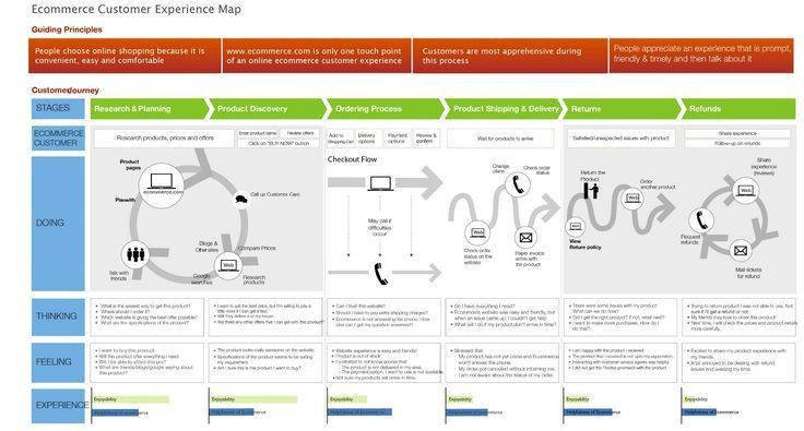The customer experience journey map (a template). If you're a user ...