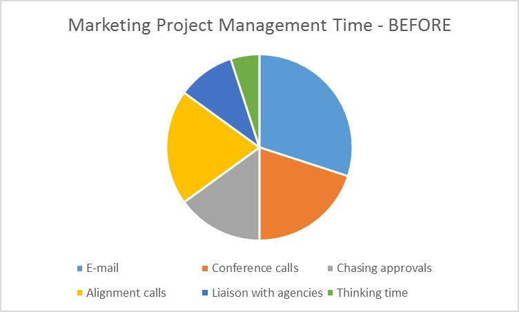 Why and when to hire a marketing project manager? | Simon Francis ...