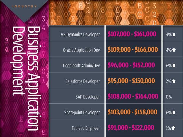 IT salaries increase across 12 tech job categories | CIO