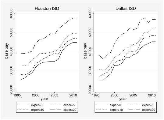 Does it pay to pay teachers more? Evidence from Texas - ScienceDirect