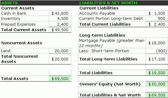 Sample Balance Sheet – Accounting Simplified