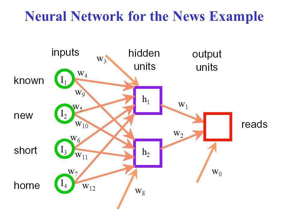 Learning Neural Networks (NN) Christina Conati UBC - ppt download