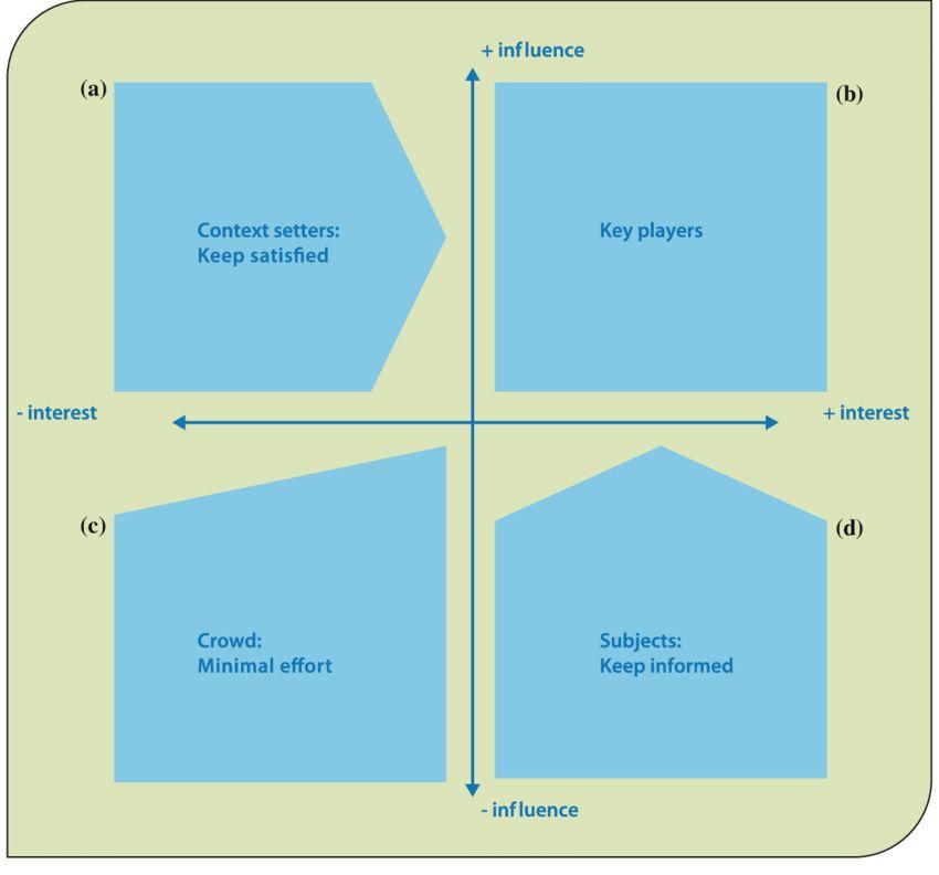 17 Power-interest matrix - Figure 13 of 16