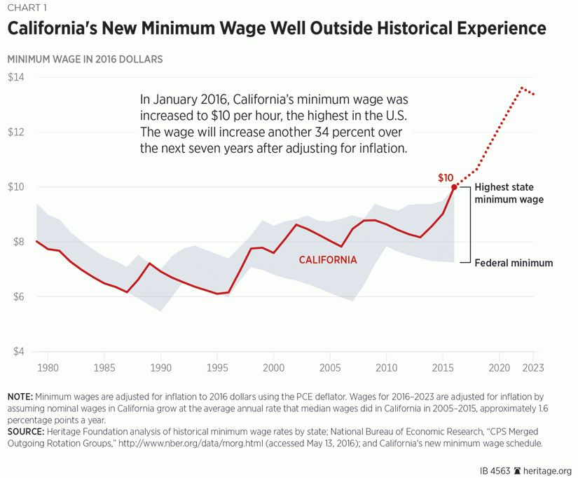 California's Unprecedented Minimum Wage Increase Will Hurt ...