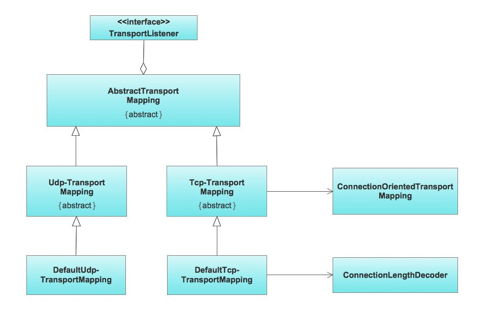 UML Class Diagram Example - Apartment Plan