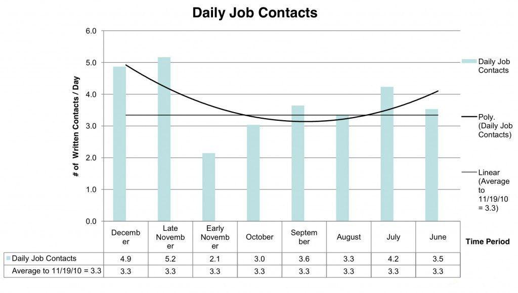 How Lean Six Sigma Can Help You Get a Job - GoLeanSixSigma.com