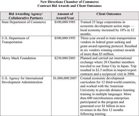 How to Determine the Required Elements for a Contract Bid - dummies