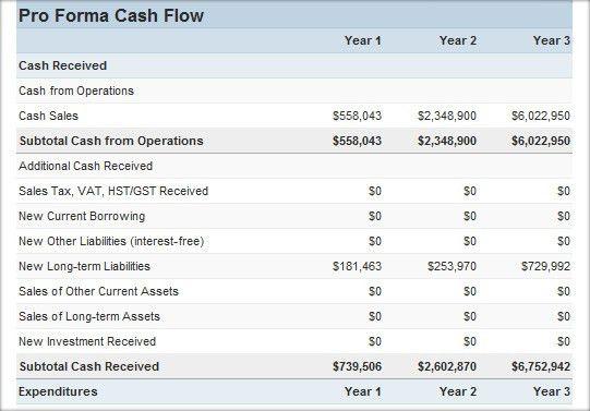 Cash Flow Statement - Cash Flow Calculators