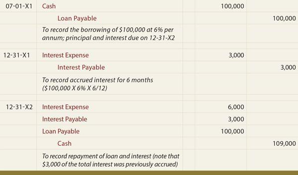 Loan/Note Payable (borrow, accrued interest, and repay ...