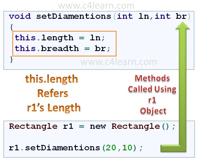 Java this keyword - Java Tutorials - c4learn.com