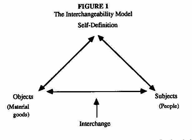 Object-Subject Interchangeability: a Symbolic Interactionist Model ...