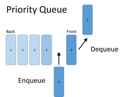 Priority Queue Tutorial (C#, C++, Java) | Bits and Pieces of Code