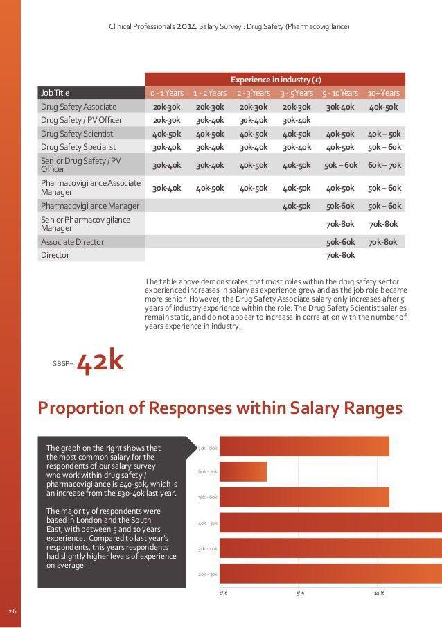 2014 Pharmaceutical Salary Survey