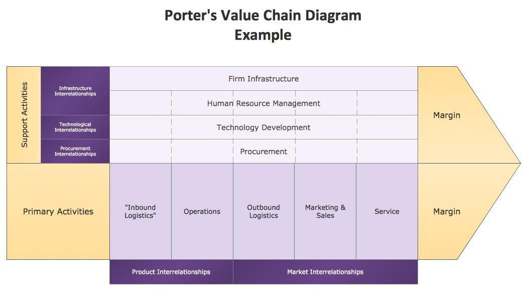 Value Chain Analysis(VCA)-Relevance in Today's Business | Harish ...