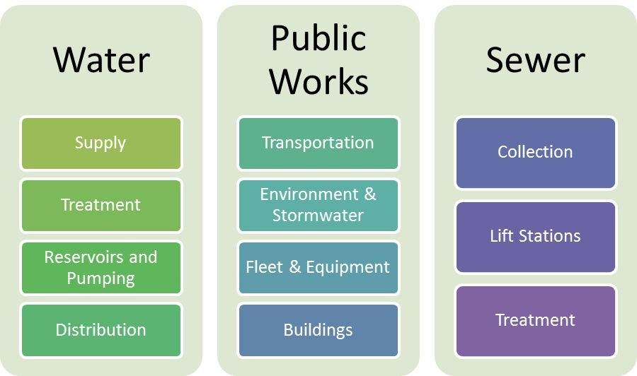 Developing the Capital Planning Process – UrbanWorkbench