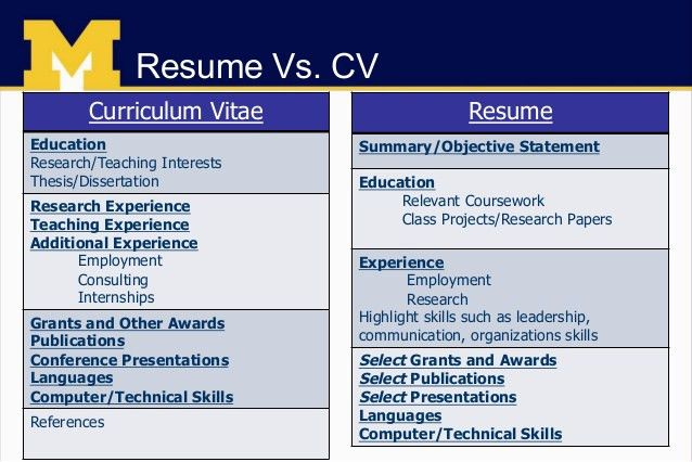 Curriculum Vitae Cv Vs Resume. Business People Looking At A Resume ...